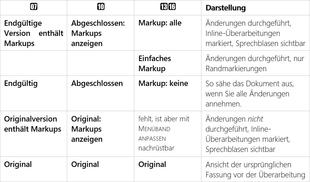 Tabelle der Markup-Arten